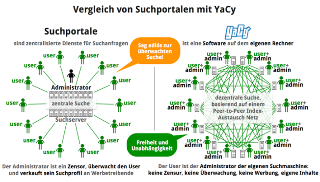 comparison_why_is_YaCy_better_de